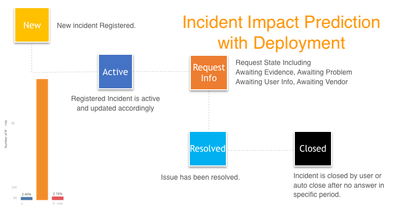 Incident Impact Prediction with Deployment