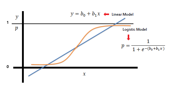 Logistic Regression equation