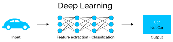 deep learning car example
